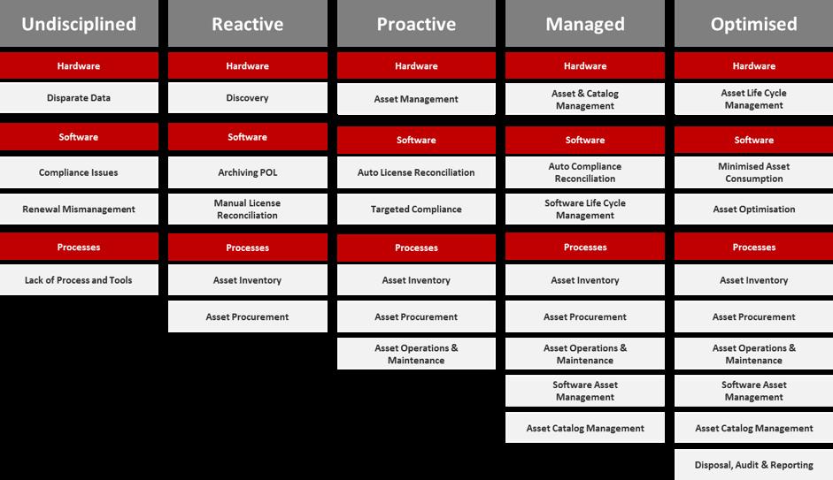 ITAM Maturity Model