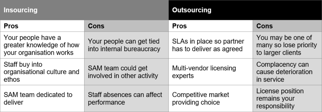 Insourcing vs Outsourcing – Pros and Cons | LMO Consultancy